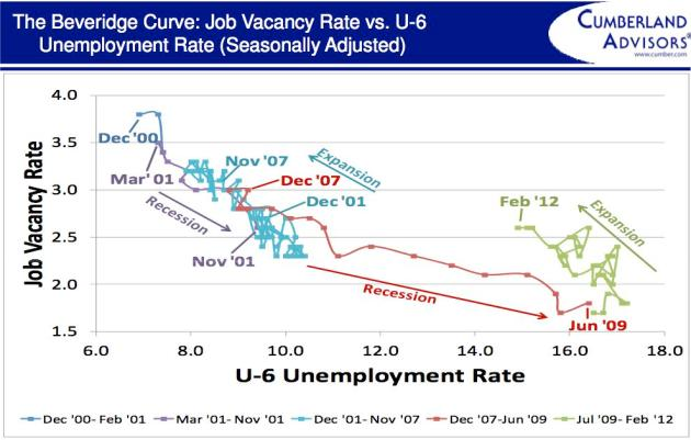 beveridge curve labor economics